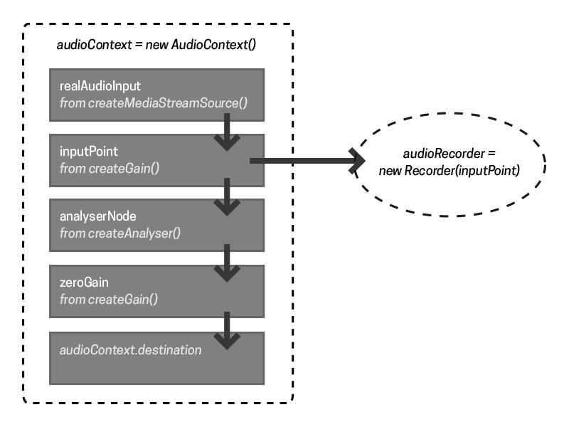 Graphical representation of audio graph